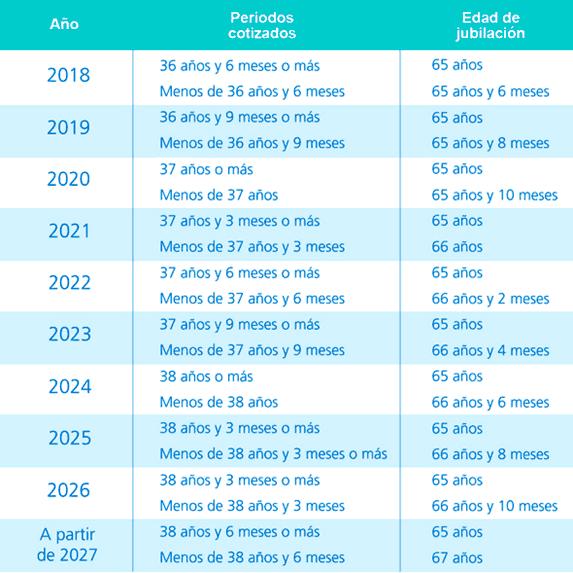 Edades previstas para jubilarse en España